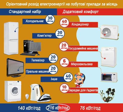 Орієнтовна витрата електроенергії на побутові прилади на сім'ю з трьох осіб в газифікованому будинку, становить як видно з малюнка, 140-216 КВт/год/міс.